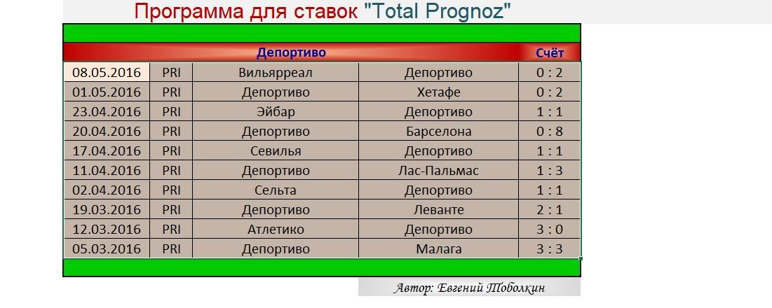 Total-Prognoz статистика